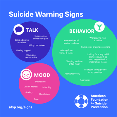 AFSP Suicide Warning Signs